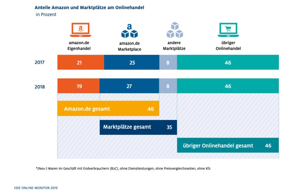 Was du 2020 über Vertriebskanäle wissen musst – direkt, indirekt, online & offline